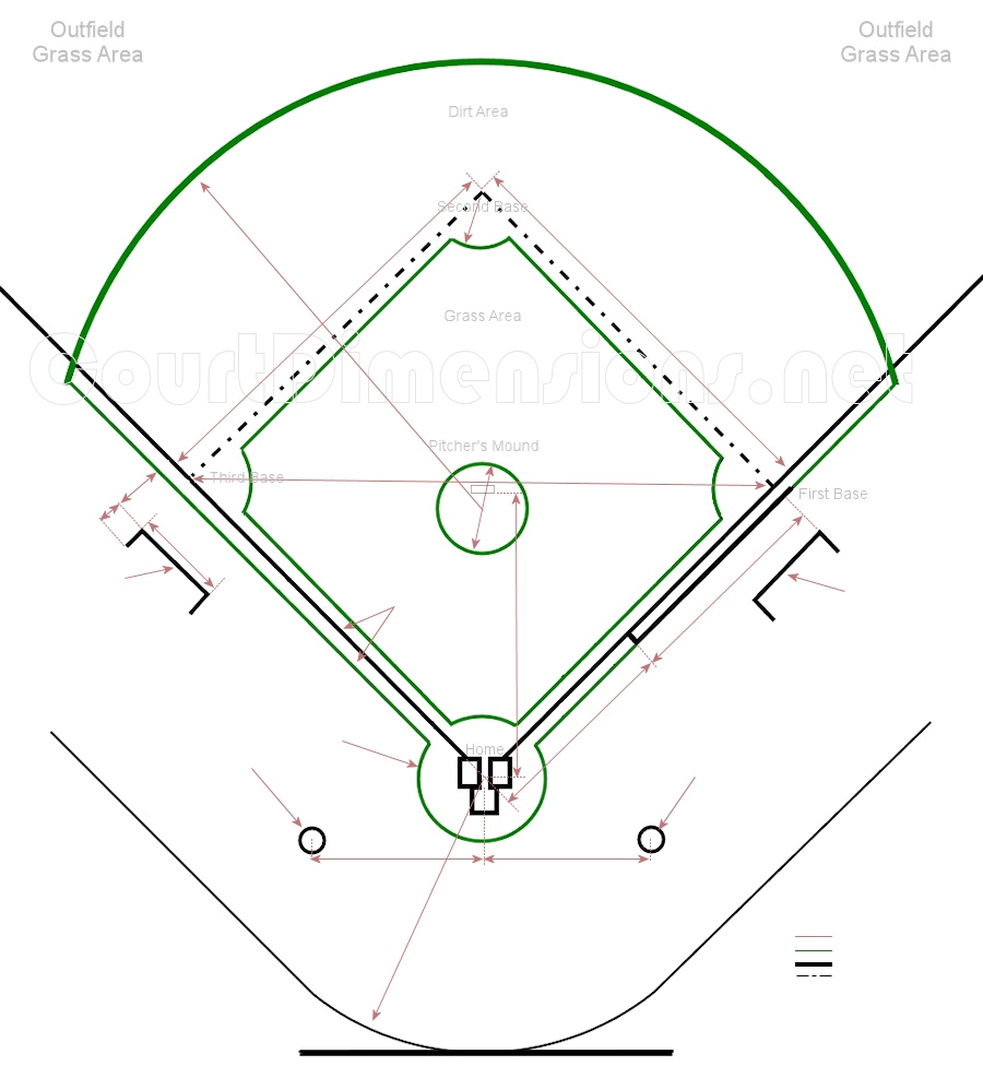 Baseball Field Dimensions & Measurements