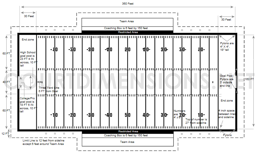 Football Field Dimensions Measurements