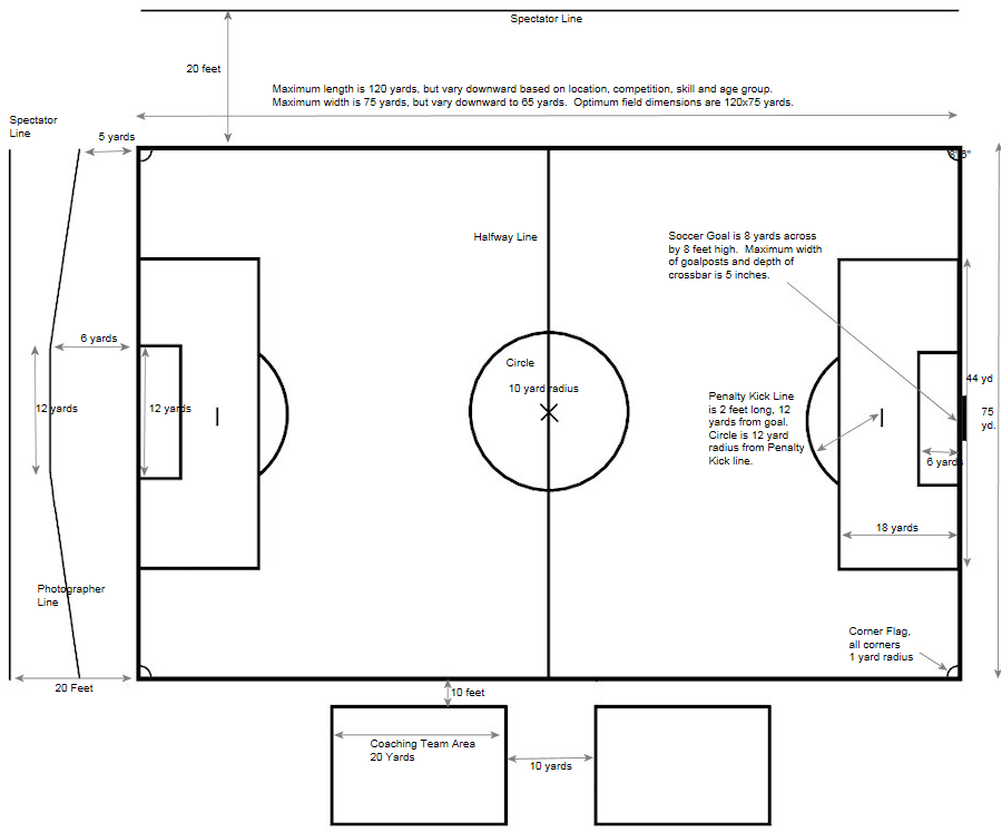 Soccer field dimensions measurements for Average basketball court size